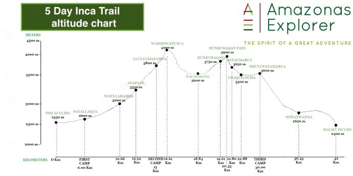 Altitude map of 5 day inca trail