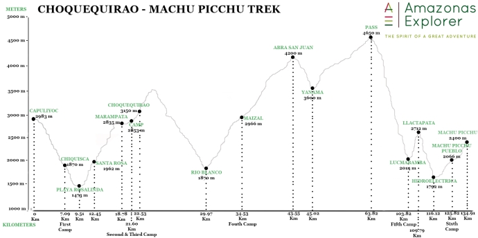 altitude map of Choquequirao to Machu picchu trek