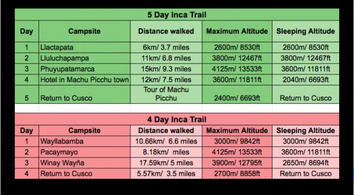 Table comparing 5 day inca trail vs 4 day inca trail- distances, altitudes and campsites