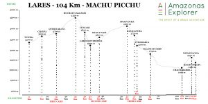 lares trek with one day inca trail altitude profile
